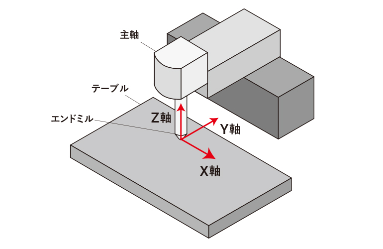 3軸加工機-図説