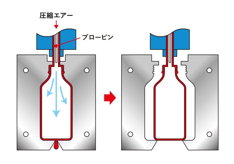 ブロー成型STEP2 型締め・冷却-STEP3 型開き・製品取出