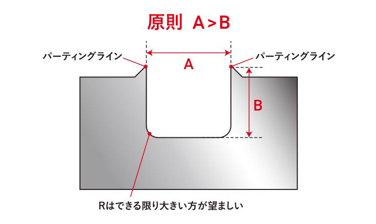ブロー金型PL一の決め方ルール