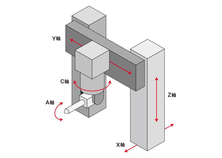 門型マシニングセンタ-5面加工機
