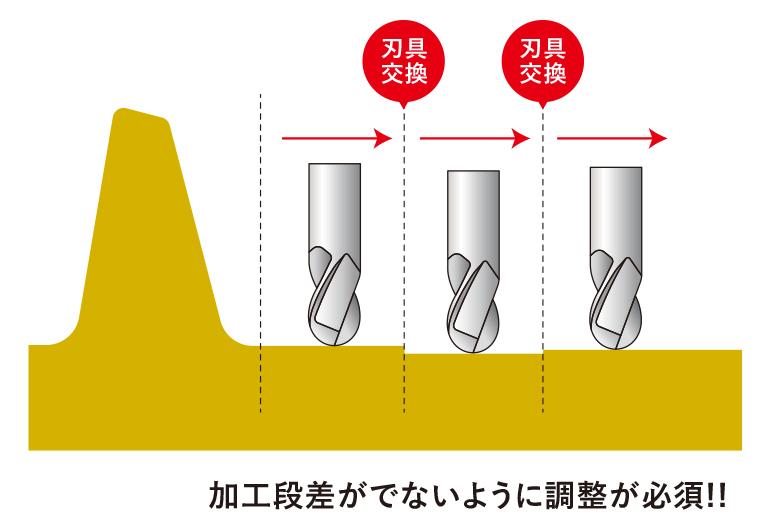 3軸加工機で周速ゼロ点による加工 加工段差に要注意のイラスト図