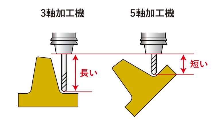 3軸加工機と5軸加工機の刃具の長さの差のイメージイラスト