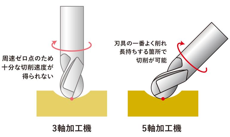 5軸加工機最大のメリットのイラスト図