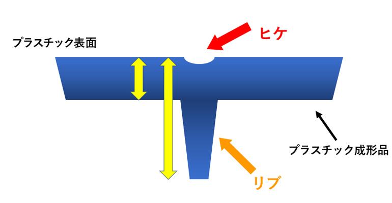 ヒケが発生する原因の図説01
