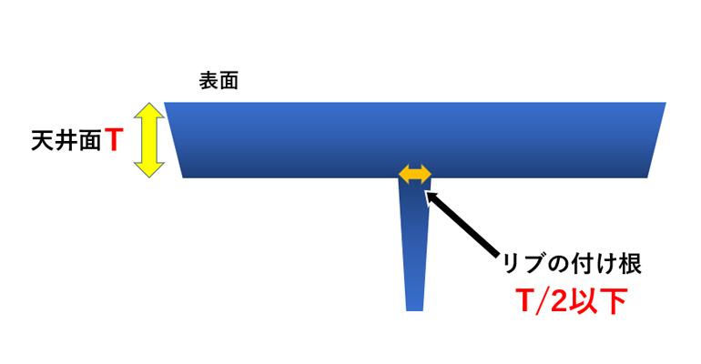 ヒケの対策の図説01