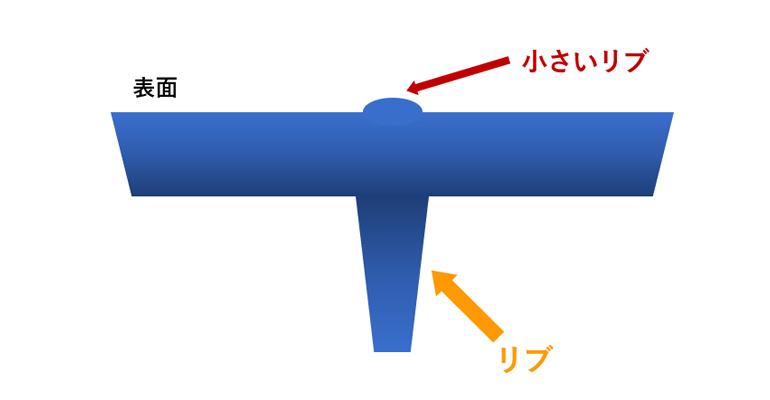 ヒケの対策の図説02