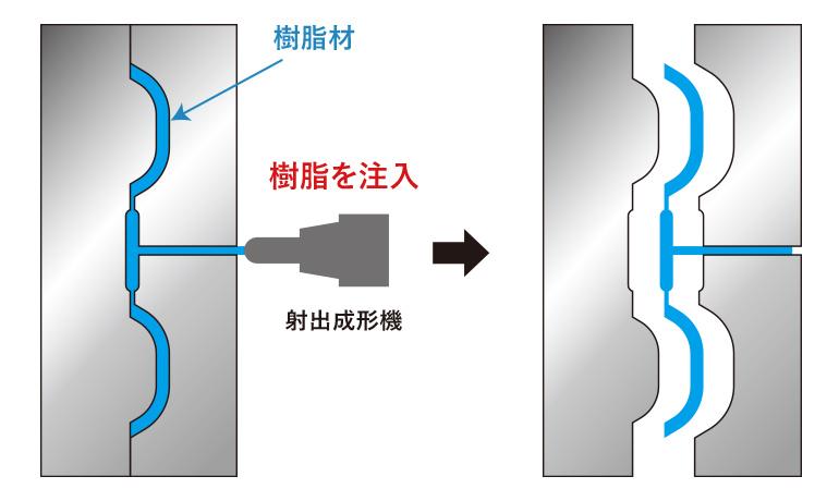 射出成形方法のイメージ図説