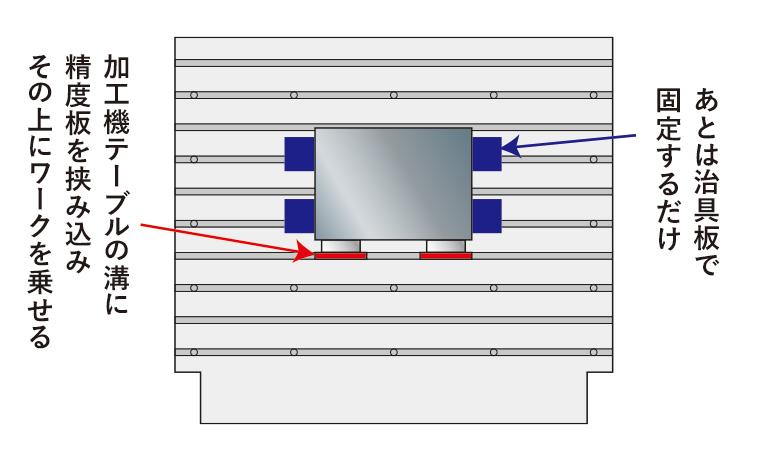 加工機テーブルのキー溝を使用できるため、機械で並行だし作業が不要になる図説