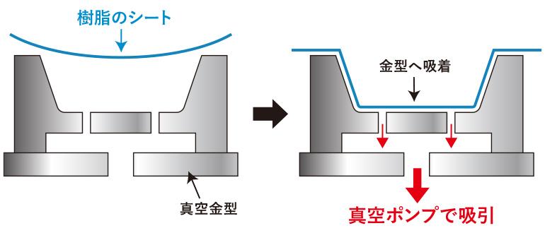 真空成型方法のイメージ図説