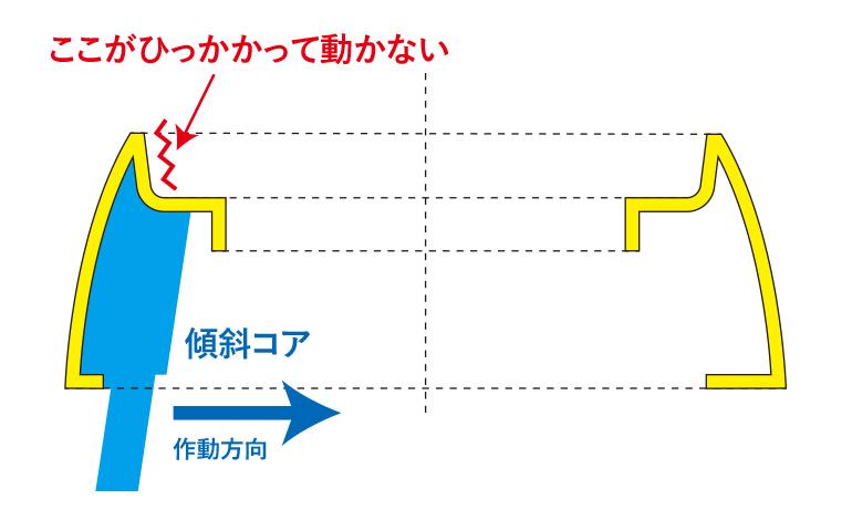 作動方向に傾斜コアが動かない説明図面