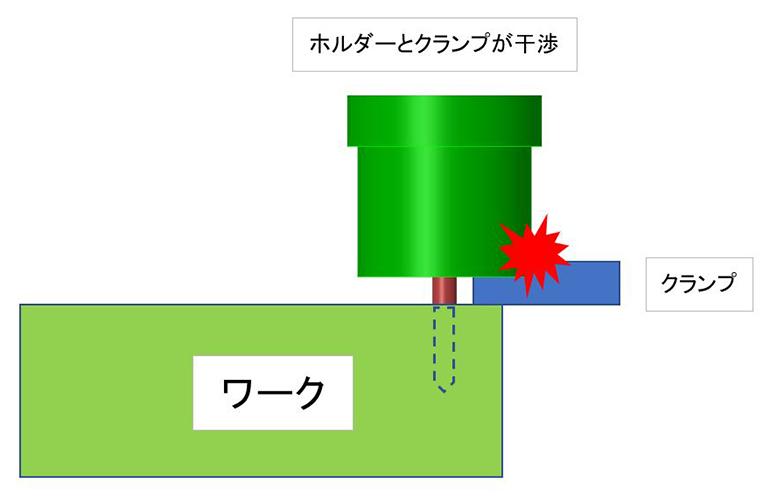 加工中にクランプとホルダーが干渉するリスク-図説
