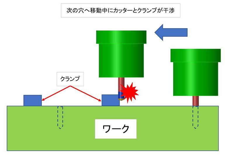 移動中にクランプと工具が干渉するリスク-図説