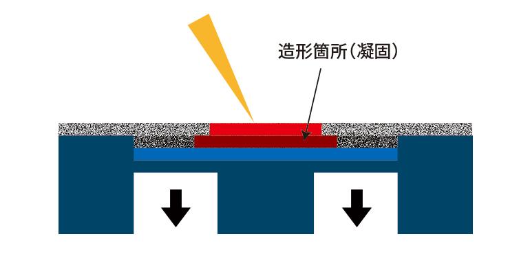 金属3Dプリンターの積層イメージその2