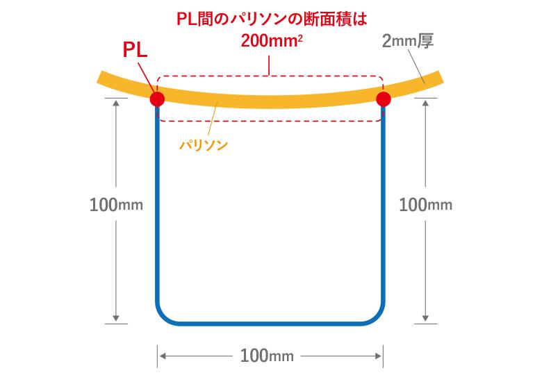 『幅1に対して深さ1』状態のブロー成形の図説