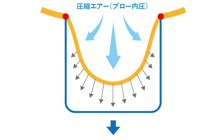 『幅1に対して深さ1』状態のブロー成形の図説-その2