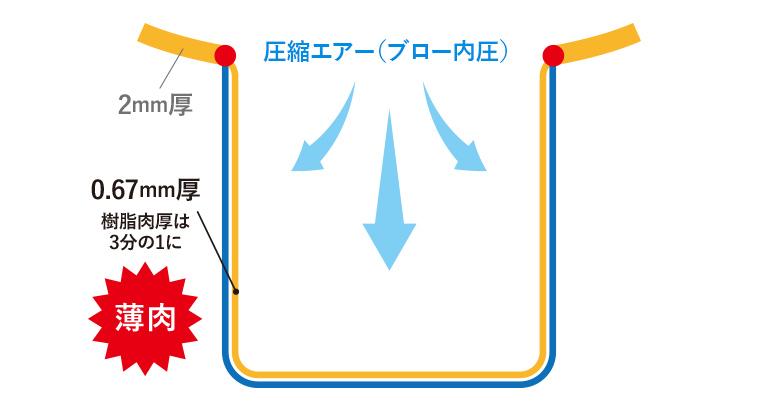 『幅1に対して深さ1』状態のブロー成形の図説-その3