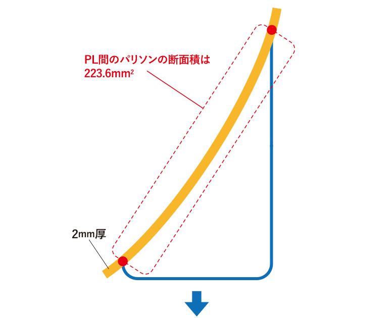 『幅1に対して深さ1』状態のブロー成形の図説-その5