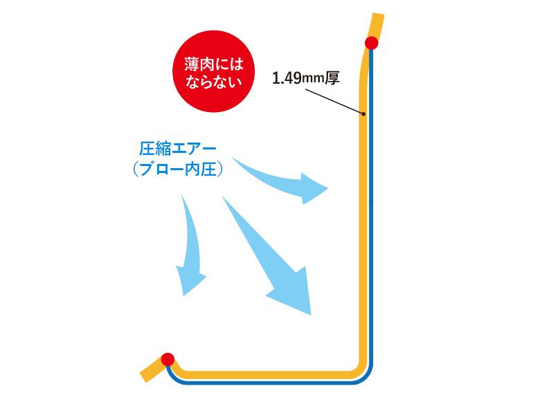 『幅1に対して深さ1』状態のブロー成形の図説-その6