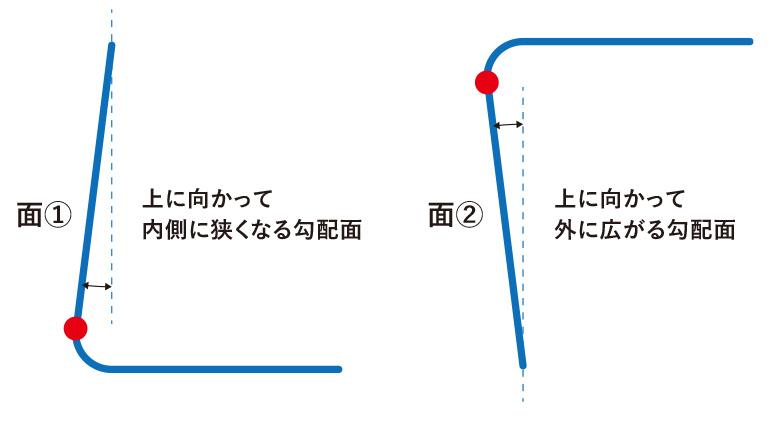 サンプルモデルの勾配具合を断面図で説明