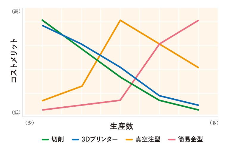 数量をベースに考えるグラフ