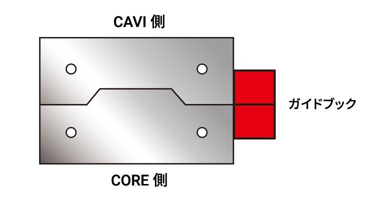ガイドブロック-最小面削後のガイドブロック取付のイラスト