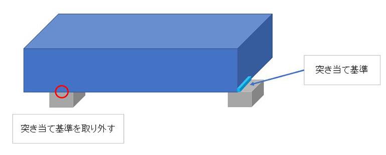 突き当て基準の取り外し式の説明図
