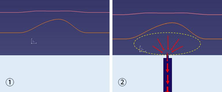 折れ肉をバキュームで解消する説明図1